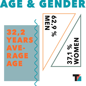 Age and gender at Tradebyte